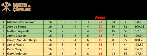Premier League Darts stand speeldag 16