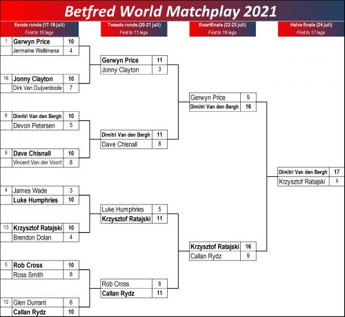 World Matchplay speelschema
